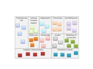 Beispiel Business Model Canvas